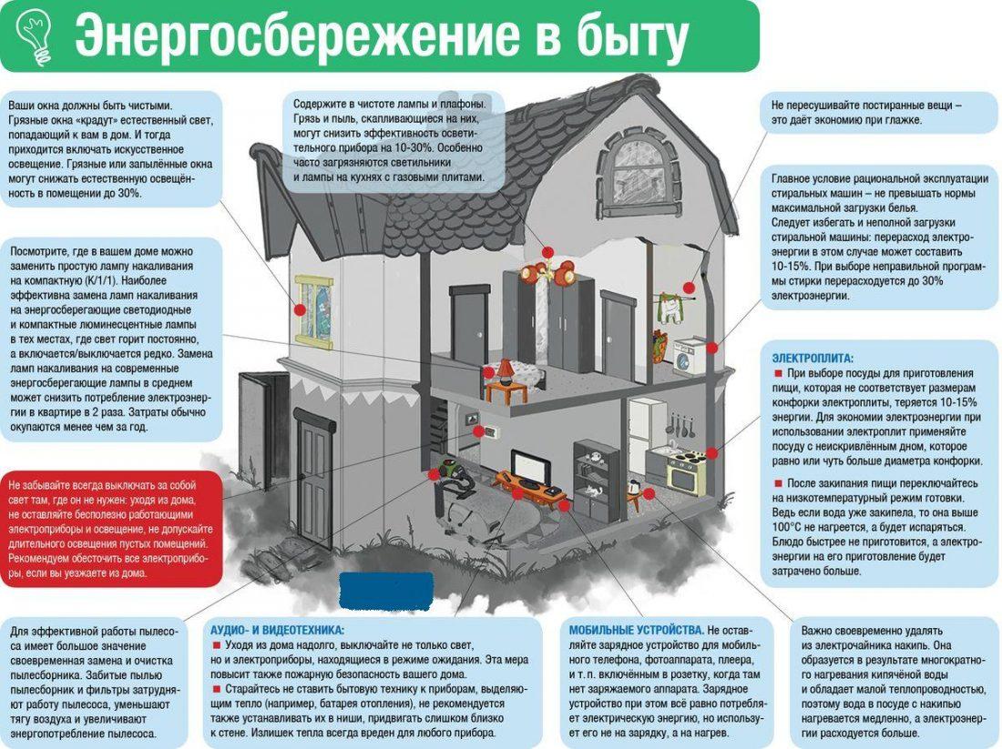 Эффективность энергосбережения картинки